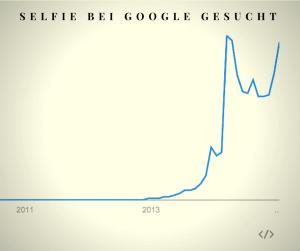 """So oft wird """"Selfie"""" bei Google gesucht"""